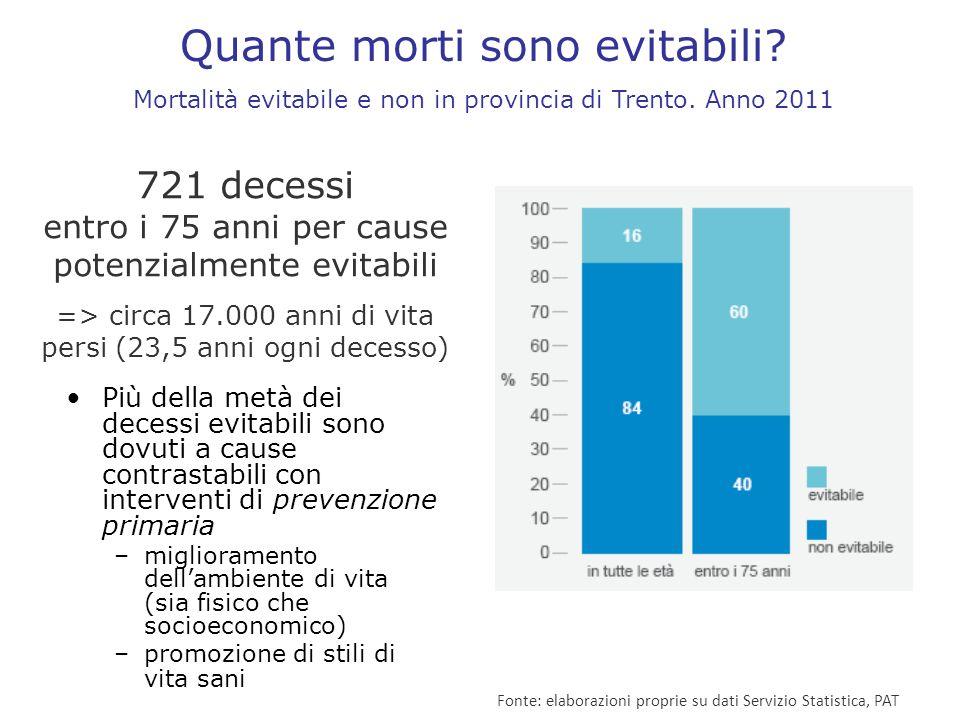 Quante morti sono evitabili? Mortalità evitabile e non in provincia di Trento. Anno 2011 Fonte: elaborazioni proprie su dati Servizio Statistica, PAT