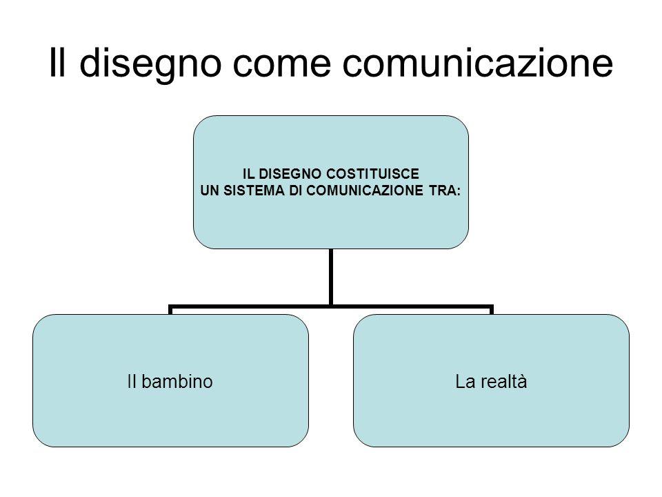 Il disegno come comunicazione IL DISEGNO COSTITUISCE UN SISTEMA DI COMUNICAZIONE TRA: Il bambinoLa realtà