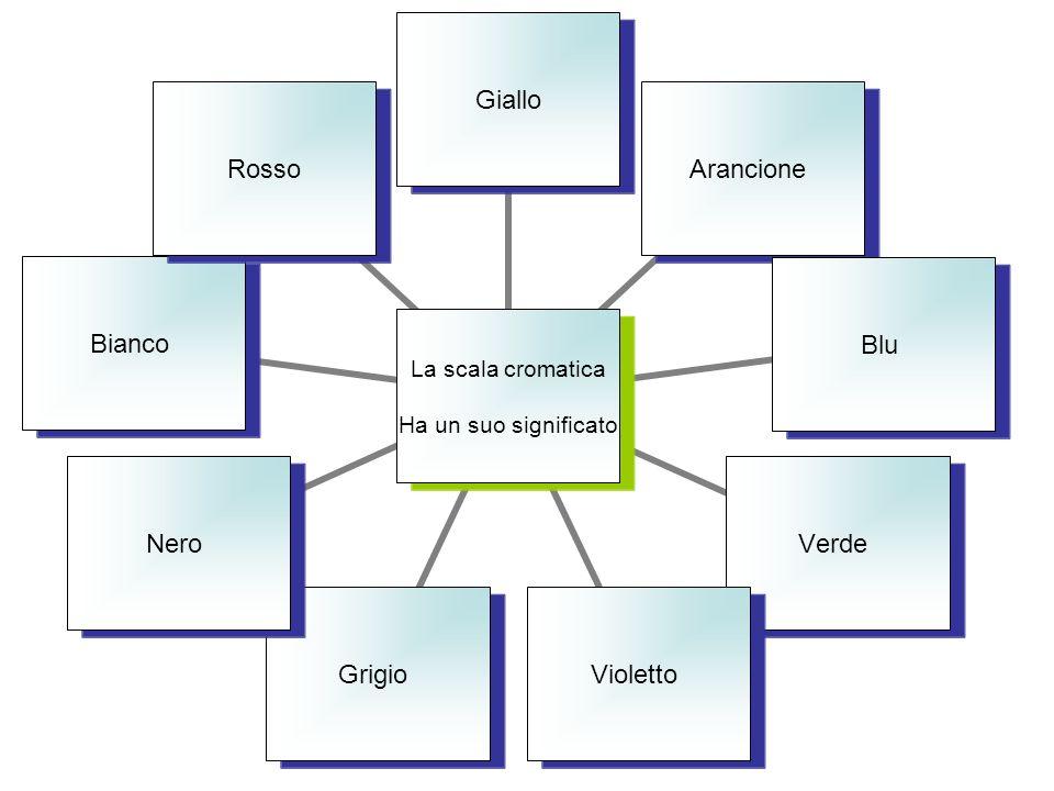 La scala cromatica Ha un suo significato GialloArancioneBluVerdeViolettoGrigioNeroBiancoRosso