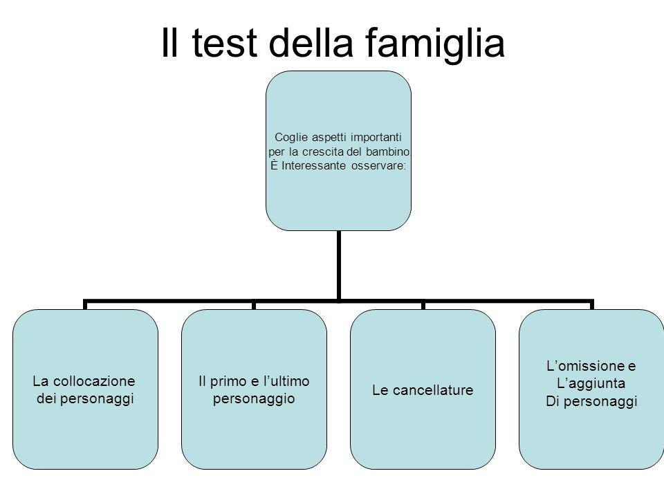 Il test della famiglia Coglie aspetti importanti per la crescita del bambino.