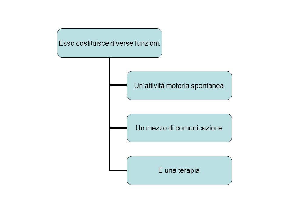 Esso costituisce diverse funzioni: Unattività motoria spontanea Un mezzo di comunicazione È una terapia