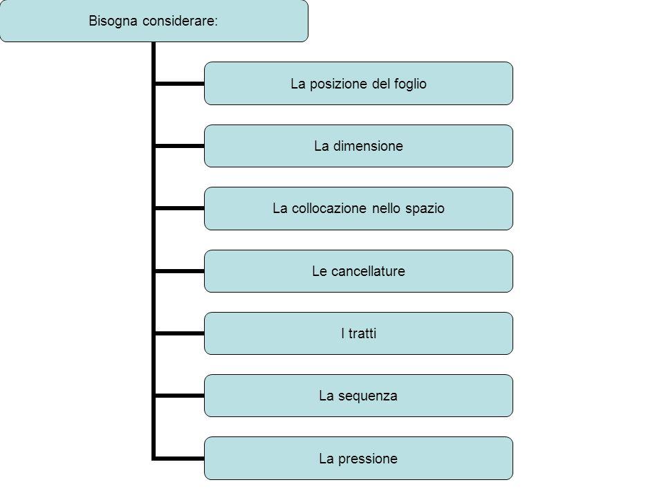 Bisogna considerare: La posizione del foglio La dimensione La collocazione nello spazio Le cancellature I tratti La sequenza La pressione