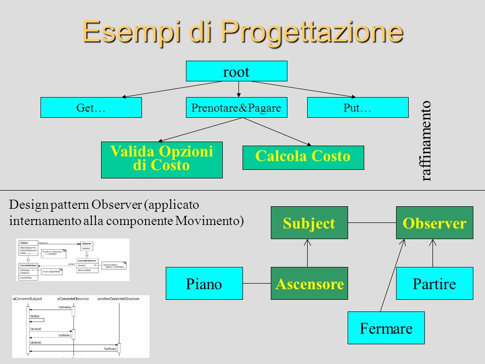 Sequential cohesion A module is composed of different parts of a specific sequence, output from one element of the sequence is input to the next Example: Valida Opzioni di Costo Calcola Costo Prenotare&Pagare