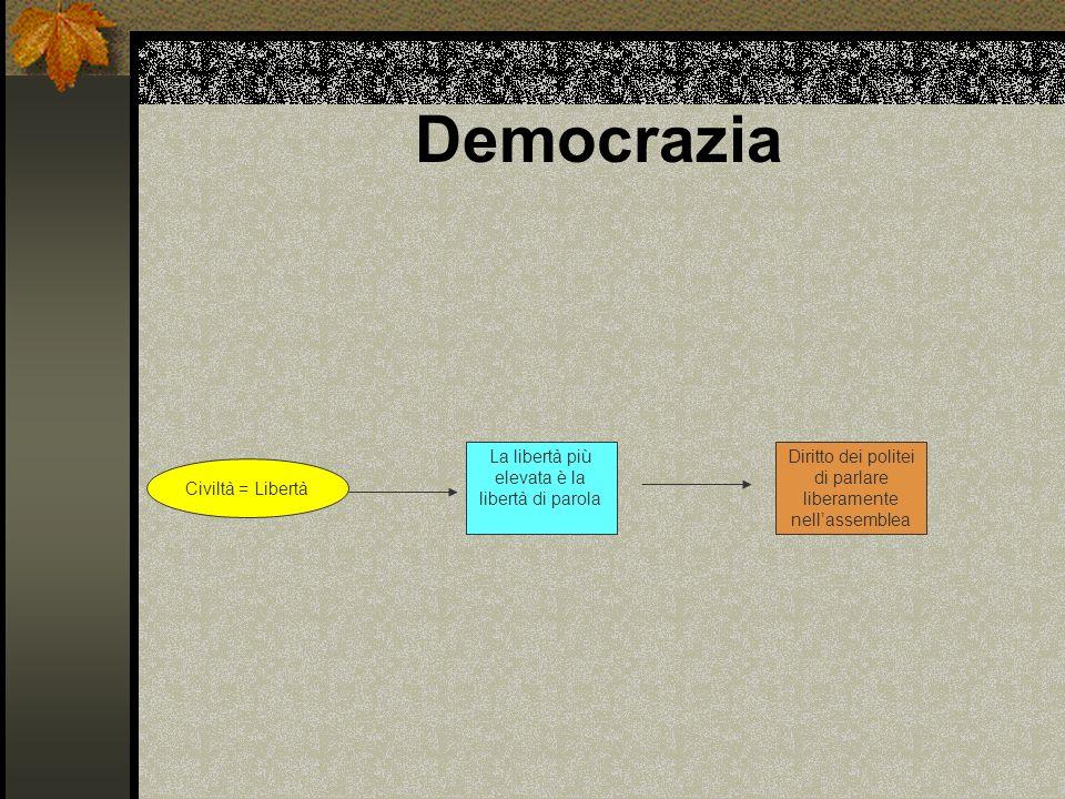 Democrazia Civiltà = Libertà La libertà più elevata è la libertà di parola Diritto dei politei di parlare liberamente nellassemblea