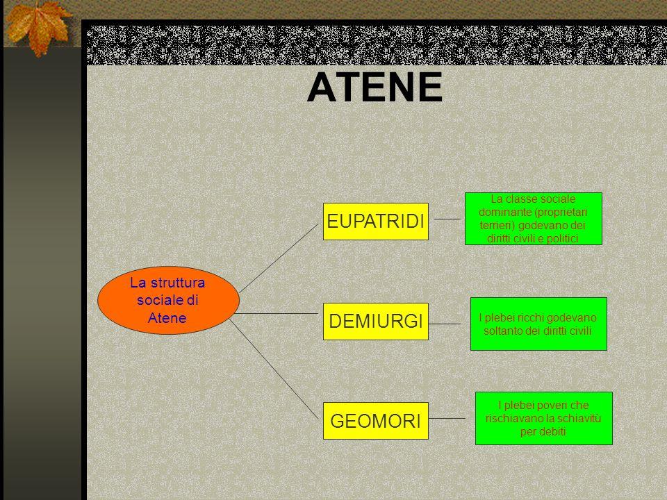 ATENE La struttura sociale di Atene EUPATRIDI DEMIURGI GEOMORI La classe sociale dominante (proprietari terrieri) godevano dei diritti civili e politi