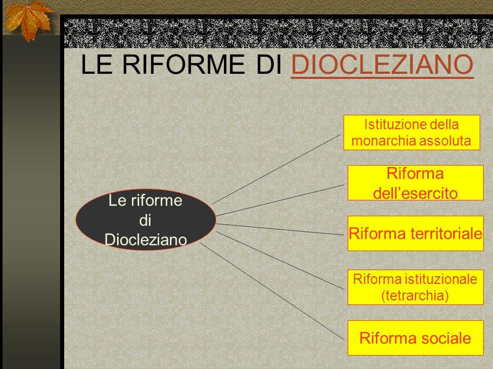 LE RIFORME DI DIOCLEZIANODIOCLEZIANO Le riforme di Diocleziano Istituzione della monarchia assoluta Riforma dellesercito Riforma territoriale Riforma