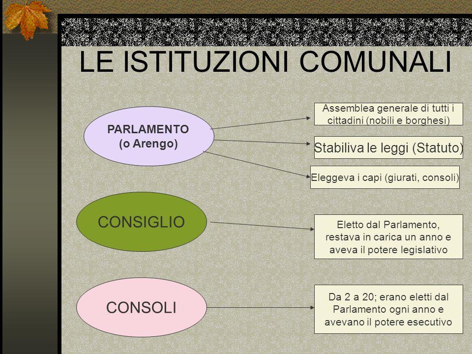 LE ISTITUZIONI COMUNALI PARLAMENTO (o Arengo) CONSIGLIO CONSOLI Assemblea generale di tutti i cittadini (nobili e borghesi) Stabiliva le leggi (Statut