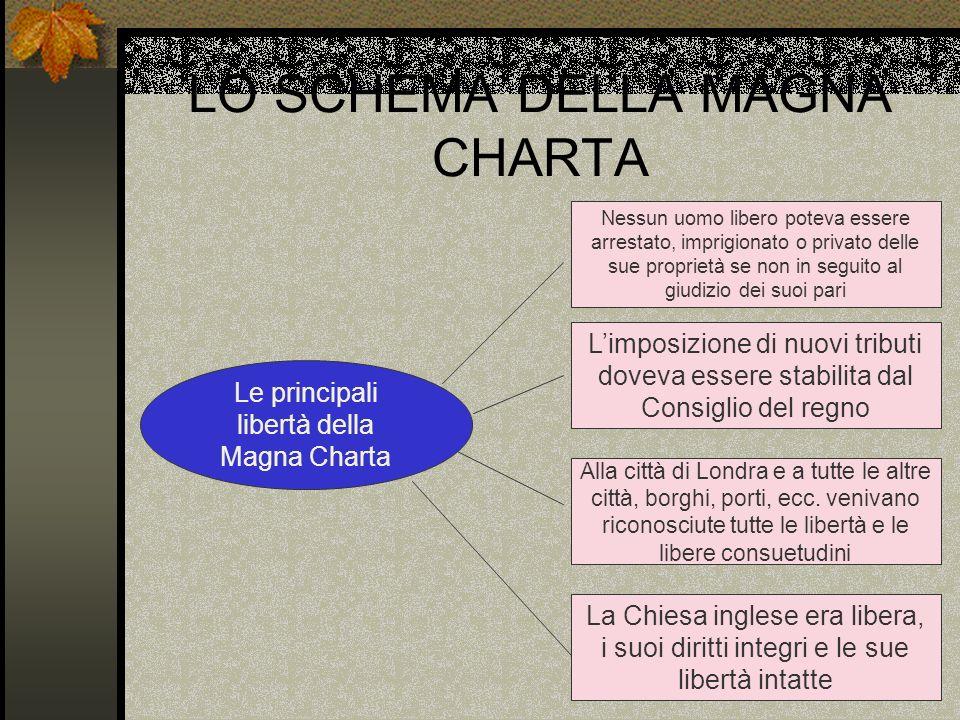 LO SCHEMA DELLA MAGNA CHARTA Le principali libertà della Magna Charta Nessun uomo libero poteva essere arrestato, imprigionato o privato delle sue pro