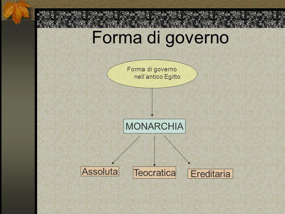 Forma di governo Forma di governo nellantico Egitto MONARCHIA Assoluta Teocratica Ereditaria