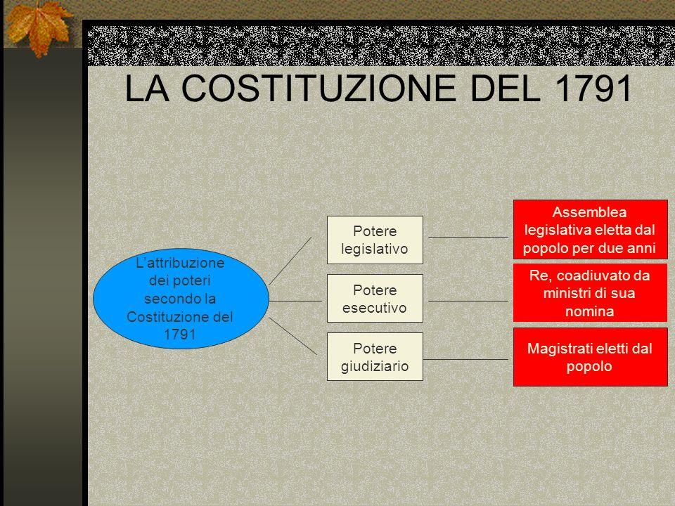 LA COSTITUZIONE DEL 1791 Lattribuzione dei poteri secondo la Costituzione del 1791 Potere legislativo Potere esecutivo Potere giudiziario Assemblea le