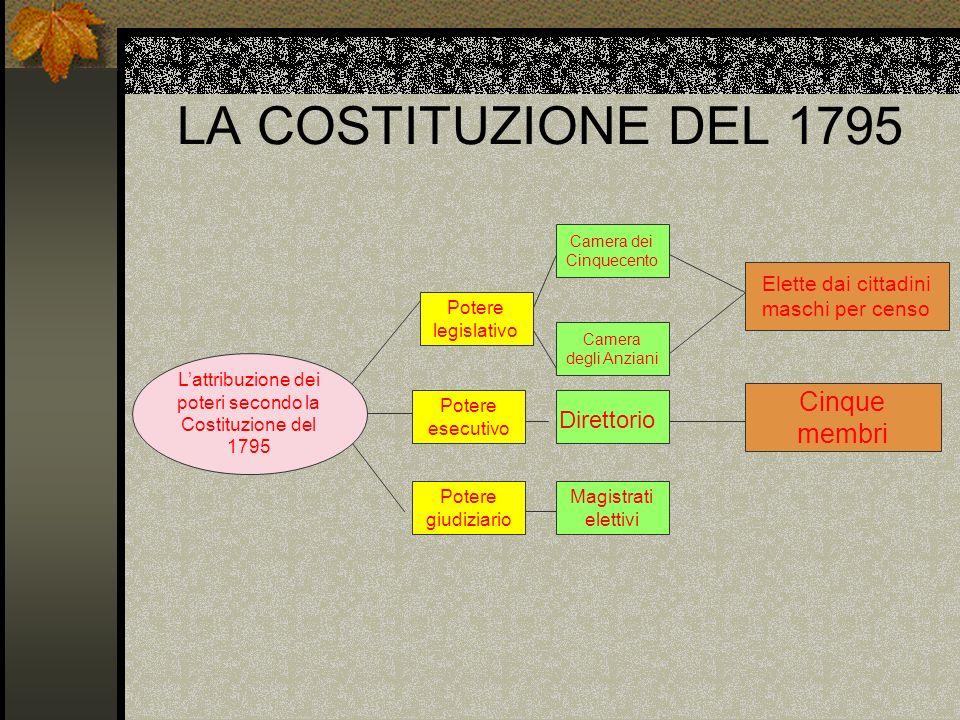 LA COSTITUZIONE DEL 1795 Lattribuzione dei poteri secondo la Costituzione del 1795 Potere legislativo Potere esecutivo Potere giudiziario Camera dei C