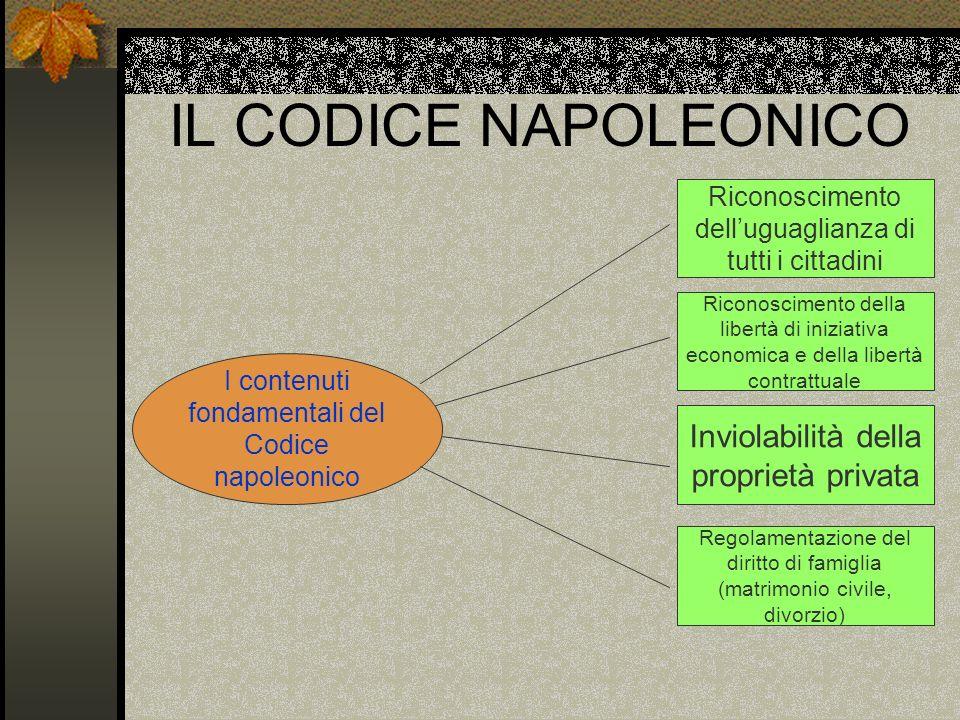 IL CODICE NAPOLEONICO I contenuti fondamentali del Codice napoleonico Riconoscimento delluguaglianza di tutti i cittadini Riconoscimento della libertà