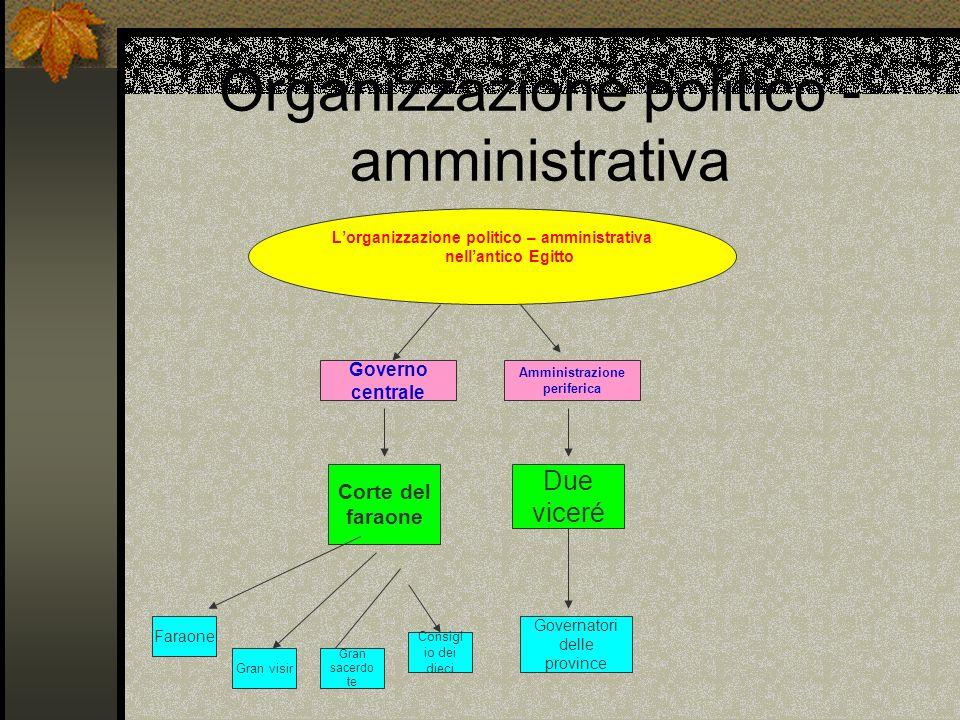 Organizzazione politico - amministrativa Lorganizzazione politico – amministrativa nellantico Egitto Governo centrale Amministrazione periferica Corte