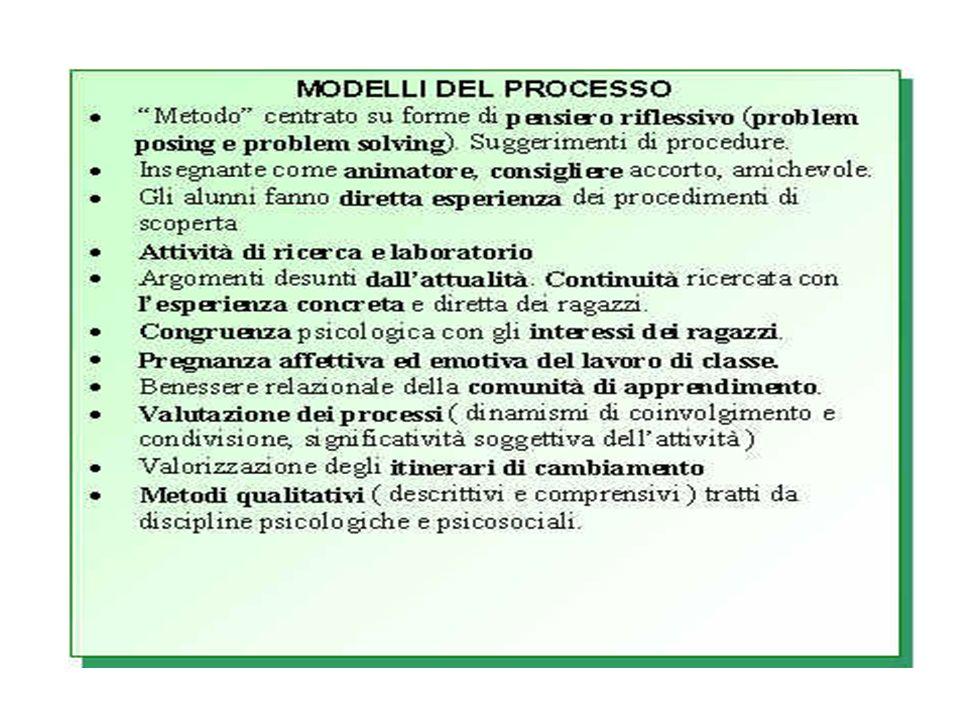 MODELLI DEL PROCESSO Fra i modelli del processo Damiano colloca la didattica della ricerca, linsegnamento per problemi, l insegnamento per progetti.