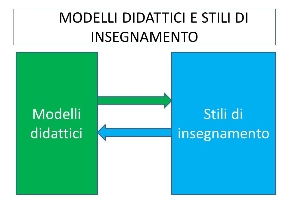 Uno stile di insegnamento è la risultante di diverse componenti: 1.Stili cognitivi 2.