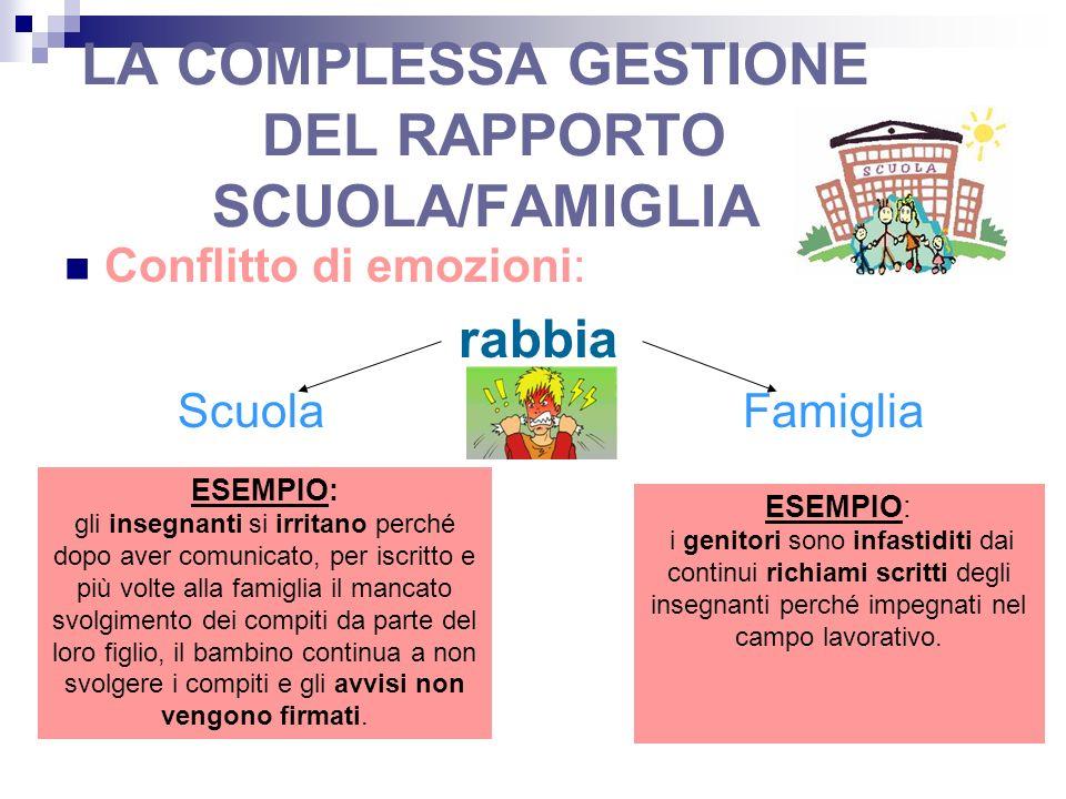 LA COMPLESSA GESTIONE DEL RAPPORTO SCUOLA/FAMIGLIA Conflitto di emozioni: rabbia Scuola Famiglia ESEMPIO: gli insegnanti si irritano perché dopo aver