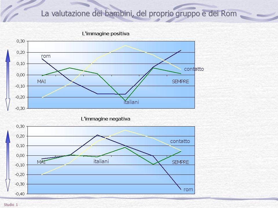 Studio 1 La valutazione dei ragazzini, del proprio gruppo e dei Rom La valutazione dei ragazzini, del proprio gruppo e dei Rom rom contatto italiani contatto italiani