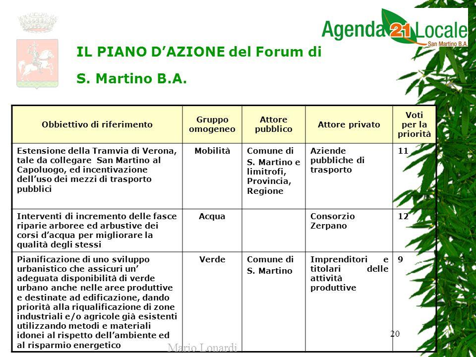 20 Obbiettivo di riferimento Gruppo omogeneo Attore pubblico Attore privato Voti per la priorità Estensione della Tramvia di Verona, tale da collegare