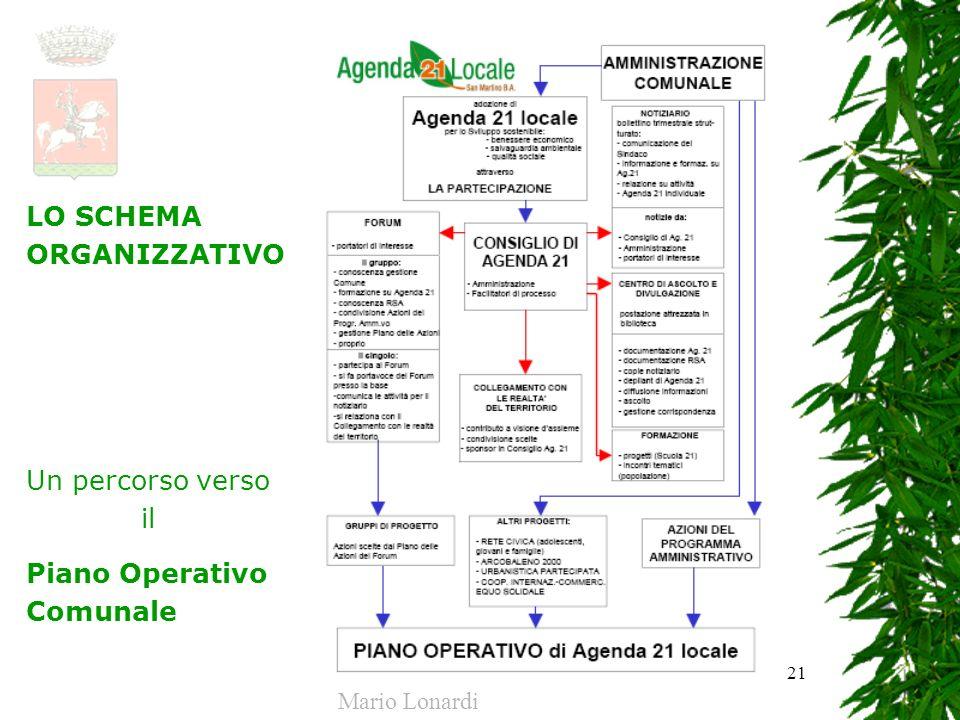 21 LO SCHEMA ORGANIZZATIVO Un percorso verso il Piano Operativo Comunale Mario Lonardi