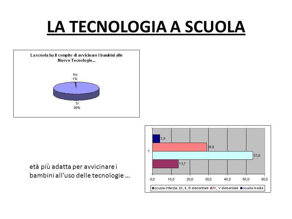 LA TECNOLOGIA A SCUOLA età più adatta per avvicinare i bambini alluso delle tecnologie …