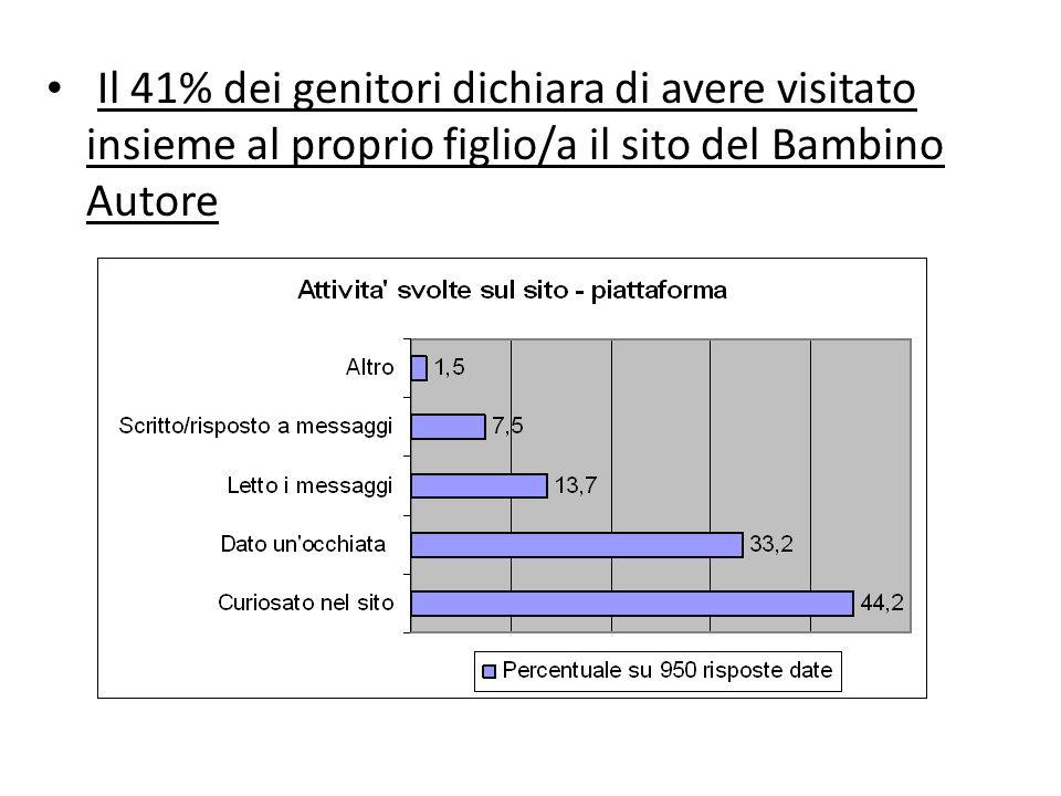 Il 41% dei genitori dichiara di avere visitato insieme al proprio figlio/a il sito del Bambino Autore