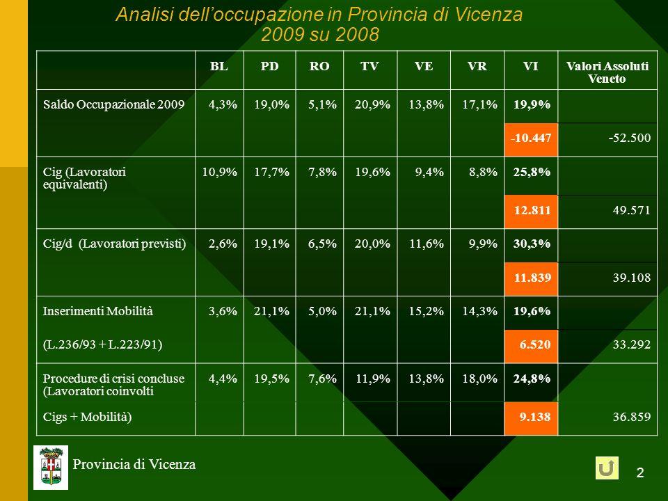2 Provincia di Vicenza Analisi delloccupazione in Provincia di Vicenza 2009 su 2008 BLPDROTVVEVRVIValori Assoluti Veneto Saldo Occupazionale 20094,3%1