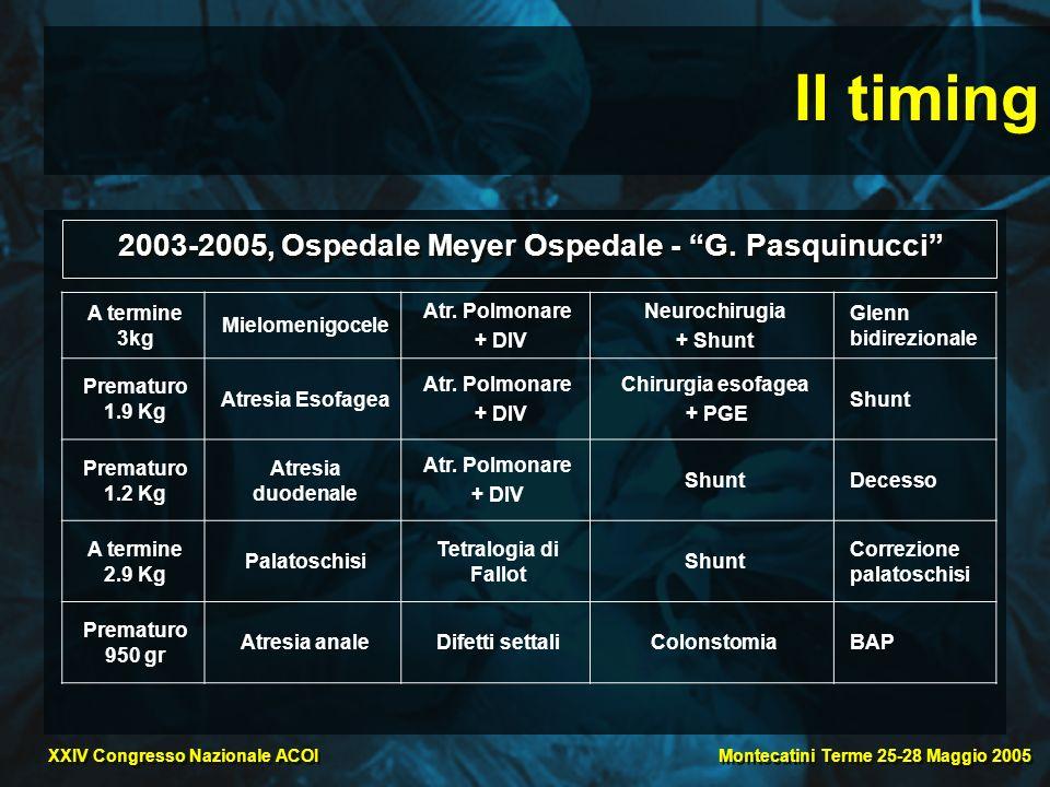 Montecatini Terme 25-28 Maggio 2005 XXIV Congresso Nazionale ACOI Il timing A termine 3kg Mielomenigocele Atr. Polmonare + DIV Neurochirugia + Shunt G