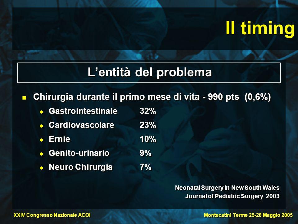 Montecatini Terme 25-28 Maggio 2005 XXIV Congresso Nazionale ACOI Il timing Lentità del problema Chirurgia durante il primo mese di vita - 990 pts (0,