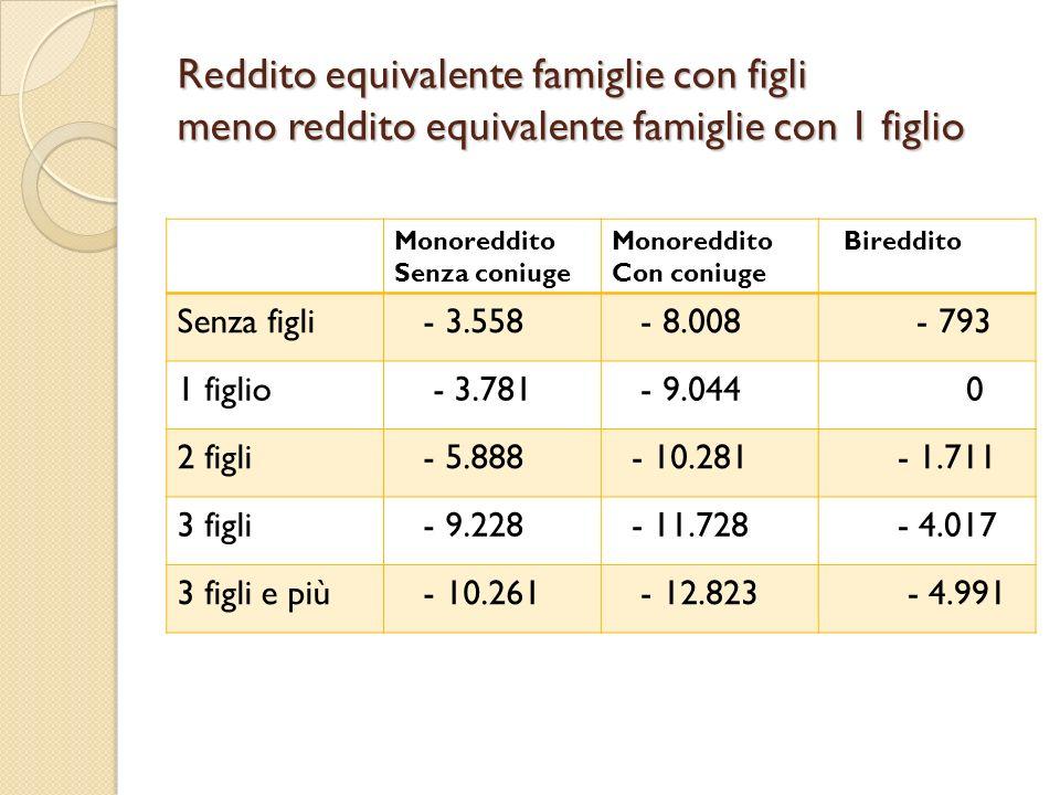 Reddito equivalente famiglie con figli meno reddito equivalente famiglie con 1 figlio Monoreddito Senza coniuge Monoreddito Con coniuge Bireddito Senz