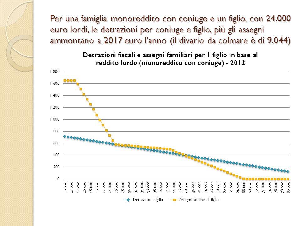 Per una famiglia monoreddito con coniuge e un figlio, con 24.000 euro lordi, le detrazioni per coniuge e figlio, più gli assegni ammontano a 2017 euro