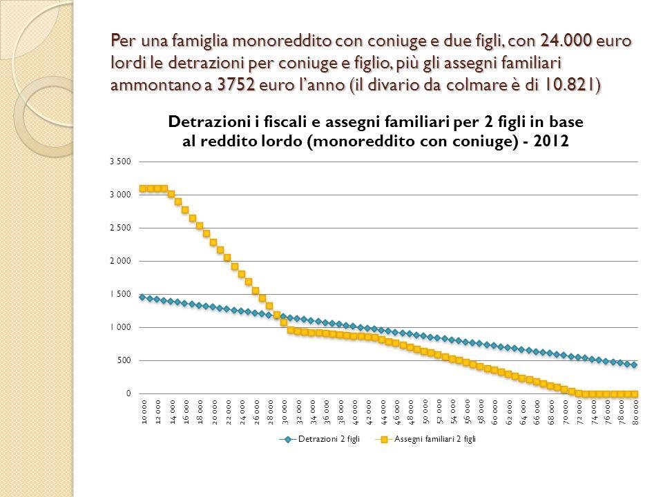 Per una famiglia monoreddito con coniuge e due figli, con 24.000 euro lordi le detrazioni per coniuge e figlio, più gli assegni familiari ammontano a