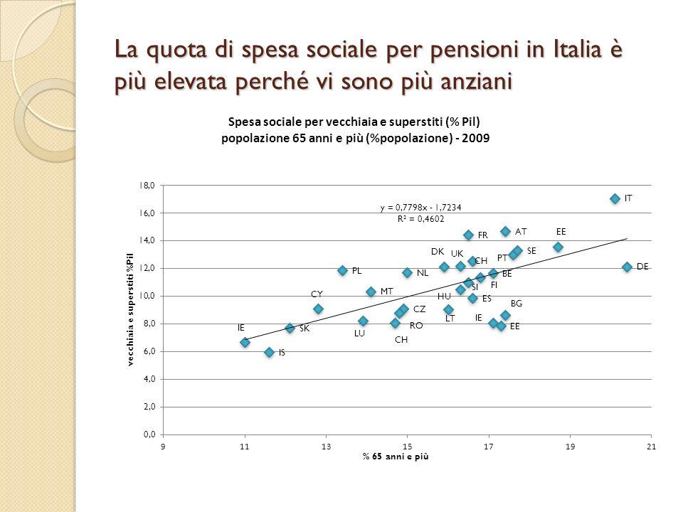 La quota di spesa sociale per pensioni in Italia è più elevata perché vi sono più anziani