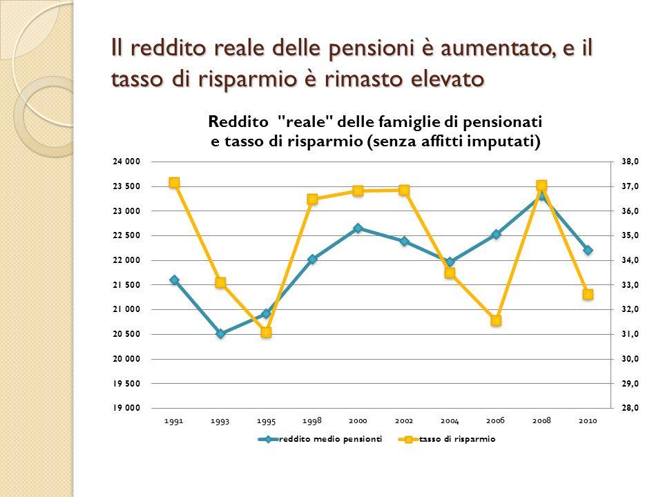 Il reddito reale delle pensioni è aumentato, e il tasso di risparmio è rimasto elevato