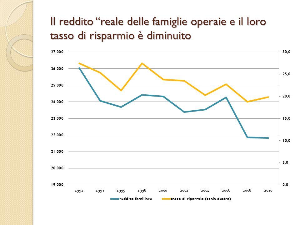 Il reddito reale delle famiglie operaie e il loro tasso di risparmio è diminuito
