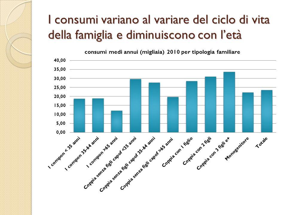 I consumi variano al variare del ciclo di vita della famiglia e diminuiscono con letà