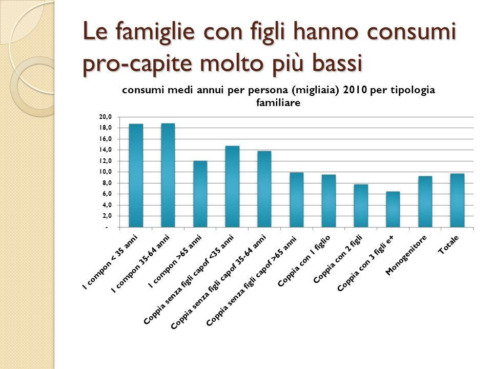 Le famiglie con figli hanno consumi pro-capite molto più bassi