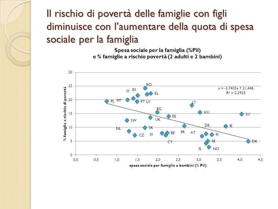 Il rischio di povertà delle famiglie con figli diminuisce con laumentare della quota di spesa sociale per la famiglia