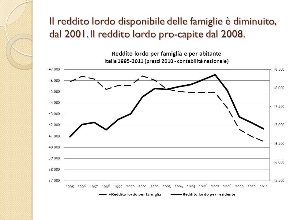Il reddito lordo disponibile delle famiglie è diminuito, dal 2001. Il reddito lordo pro-capite dal 2008.