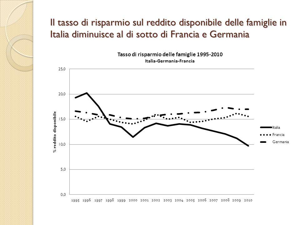 Il tasso di risparmio sul reddito disponibile delle famiglie in Italia diminuisce al di sotto di Francia e Germania