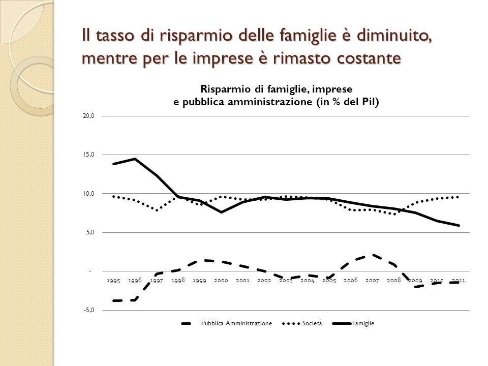 Il tasso di risparmio delle famiglie è diminuito, mentre per le imprese è rimasto costante