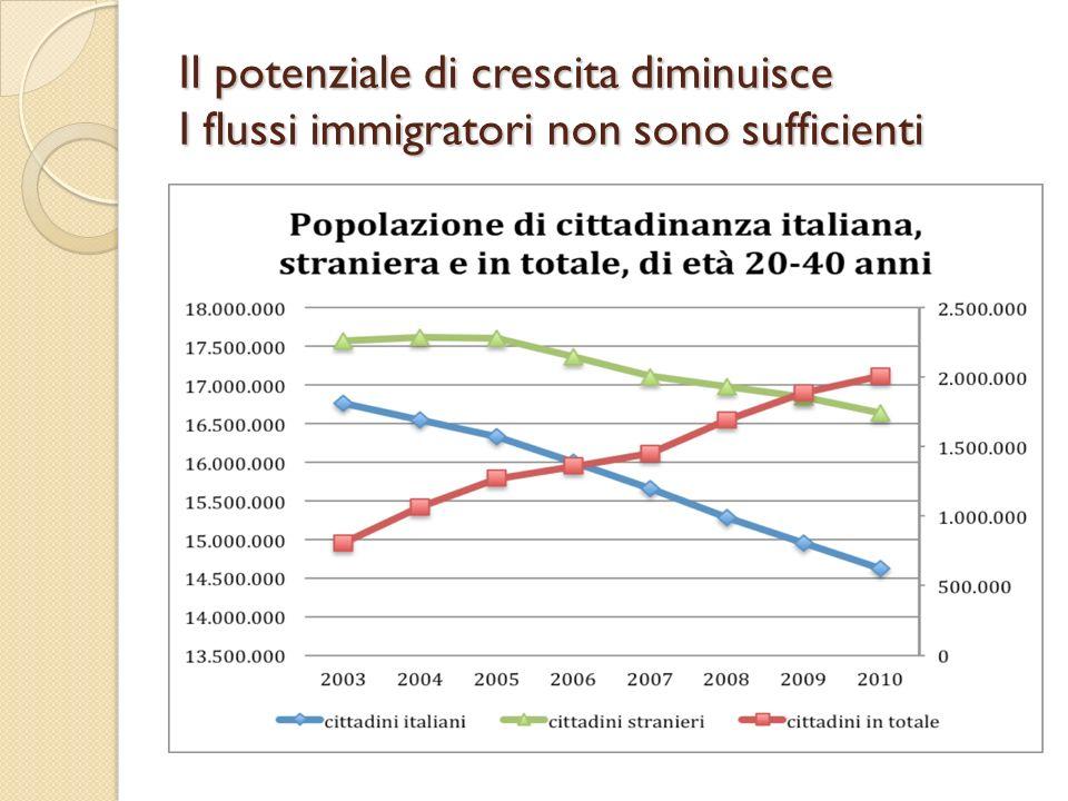 Il potenziale di crescita diminuisce I flussi immigratori non sono sufficienti