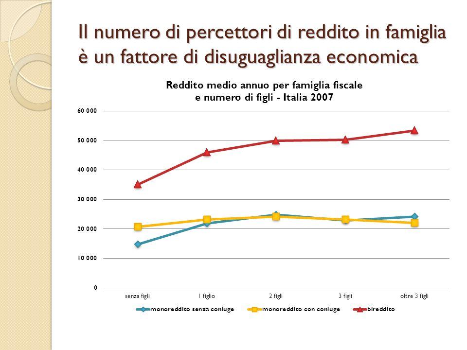 Il numero di percettori di reddito in famiglia è un fattore di disuguaglianza economica