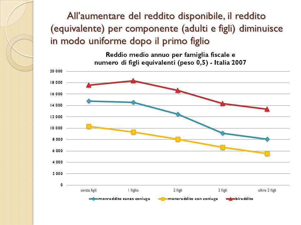 Allaumentare del reddito disponibile, il reddito (equivalente) per componente (adulti e figli) diminuisce in modo uniforme dopo il primo figlio Allaum