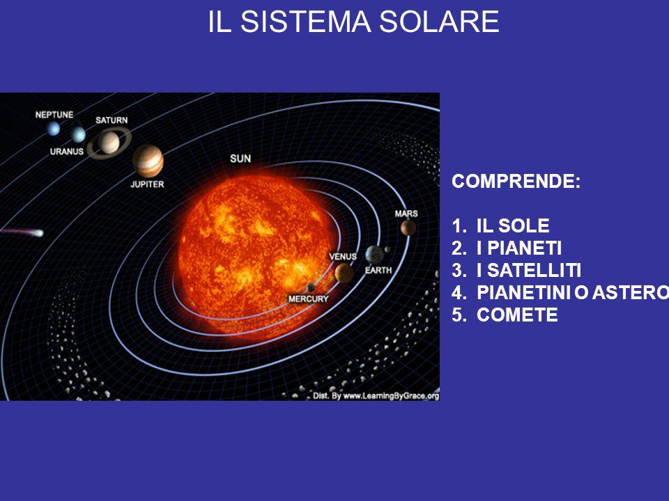 IL SISTEMA SOLARE COMPRENDE: 1.IL SOLE 2.I PIANETI 3.I SATELLITI 4.PIANETINI O ASTEROIDI 5.COMETE