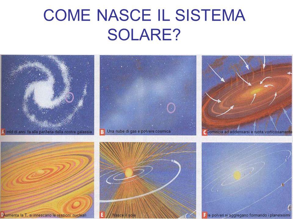 COME NASCE IL SISTEMA SOLARE? 5 mld di anni fa alla periferia della nostra galassia Una nube di gas e polvere cosmica Comincia ad addensarsi e ruota v