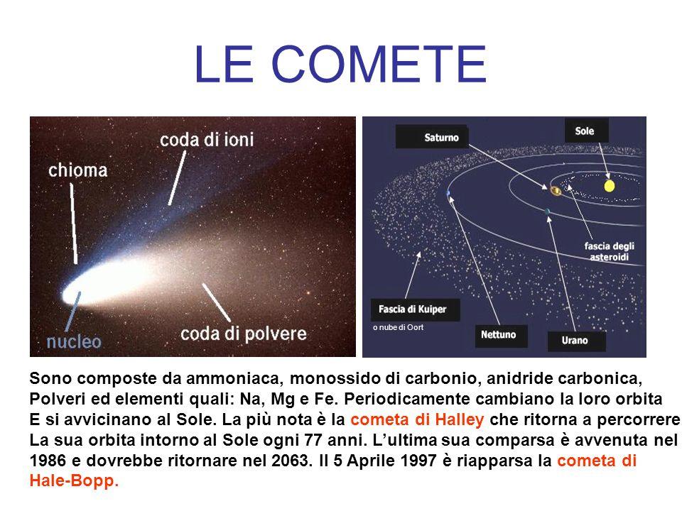 LE COMETE o nube di Oort Sono composte da ammoniaca, monossido di carbonio, anidride carbonica, Polveri ed elementi quali: Na, Mg e Fe. Periodicamente