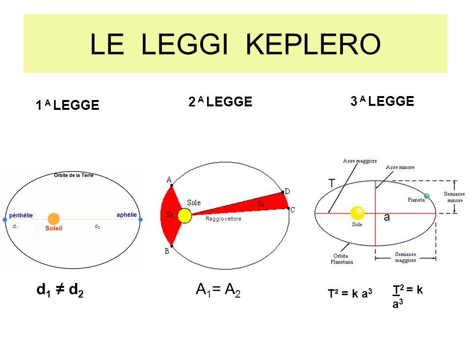 LE LEGGI KEPLERO pianeta Sole afelio perielio A 1 = A 2 2 A LEGGE Raggio vettore T 2 = k a 3 T² = k a 3 3 A LEGGE T a d 1 d 2 1 A LEGGE d1d1 d2d2