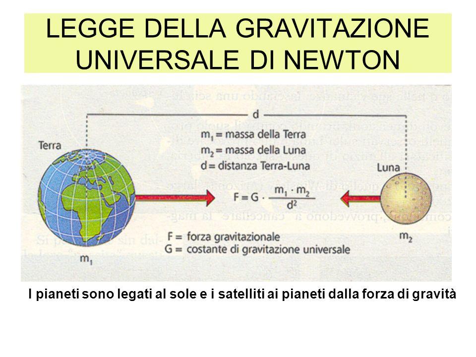 LEGGE DELLA GRAVITAZIONE UNIVERSALE DI NEWTON I pianeti sono legati al sole e i satelliti ai pianeti dalla forza di gravità