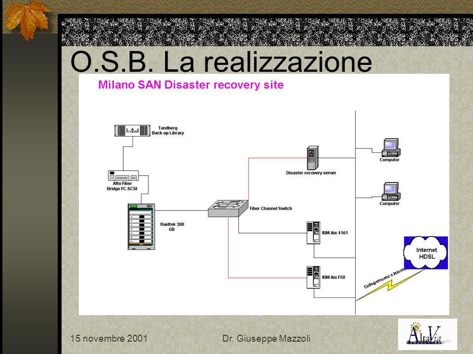 15 novembre 2001Dr. Giuseppe Mazzoli O.S.B. La realizzazione