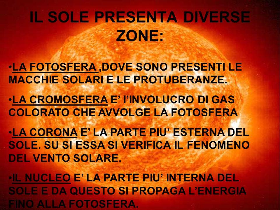 IL SOLE PRESENTA DIVERSE ZONE: LA FOTOSFERA,DOVE SONO PRESENTI LE MACCHIE SOLARI E LE PROTUBERANZE. LA CROMOSFERA E lINVOLUCRO DI GAS COLORATO CHE AVV